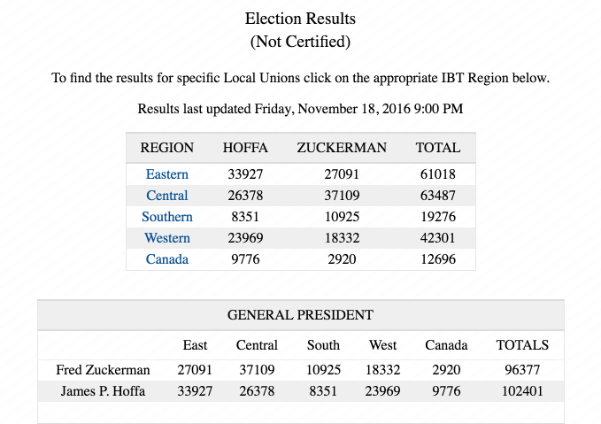 teamsters-election-results